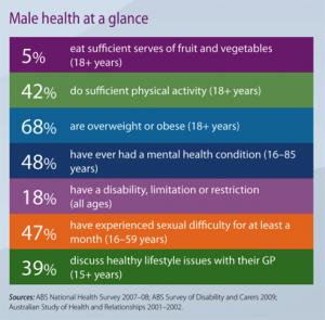 Men's Health Week: 12-18 June 2017